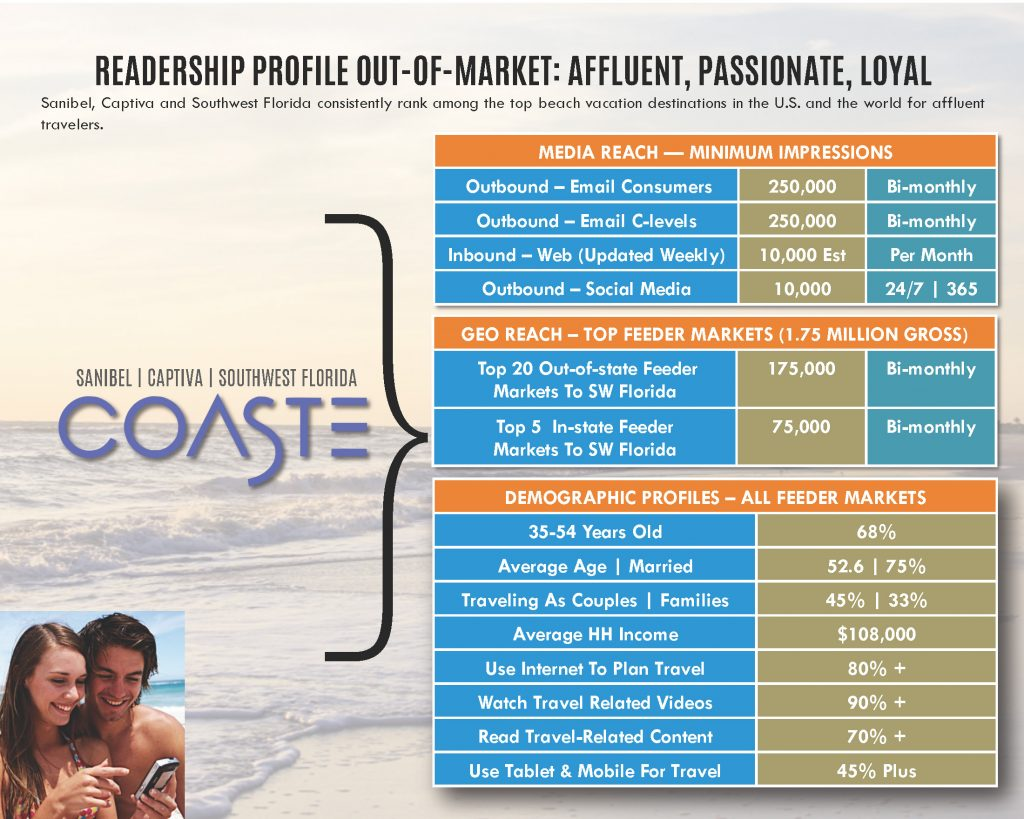 Advertise Coaste